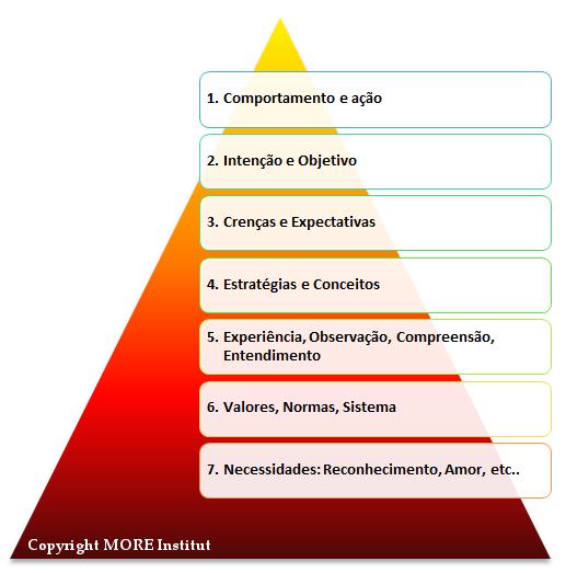 piramide de motivação